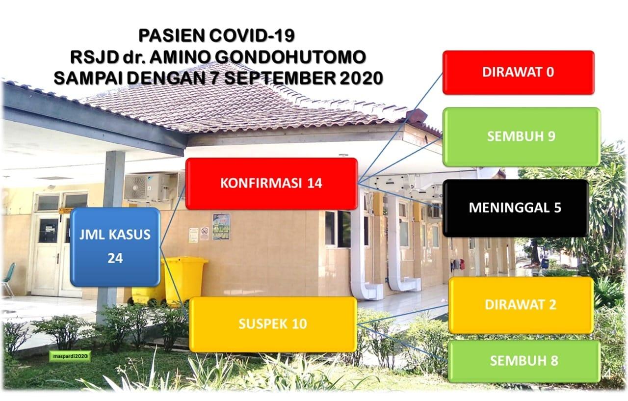 Pasien Covid-19 RSJD Dr. Amino Gondohutomo sampai dengan 07 September 2020